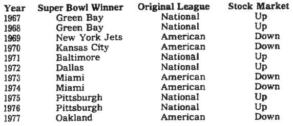 Super Bowl Indikator Korrelation Kausalität Koppett