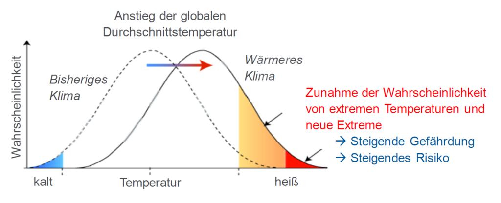 Anstieg Temperatur Änderungsrisiko Klimawandel Extreme