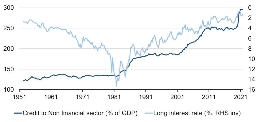 Niedrige Zinsen hohe Schulden Leverage Credit Crunch