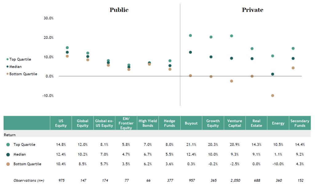 Public Private Markets Dispersion Rendite